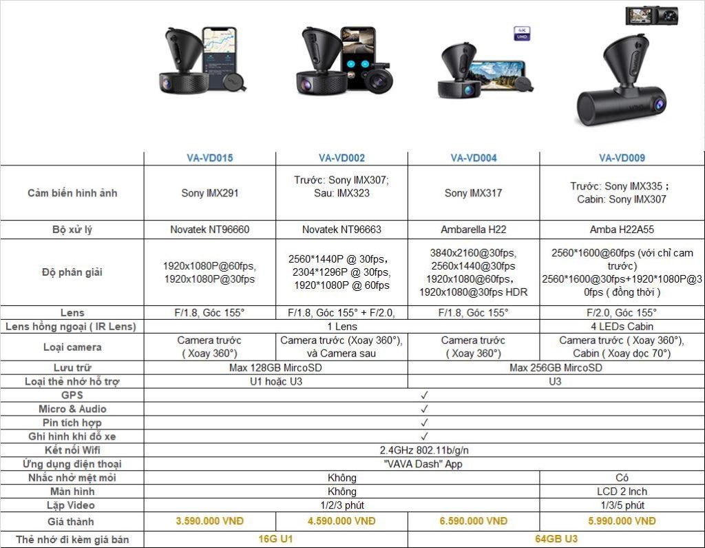 Bảng báo giá VAVA Dash Cam T5/2020