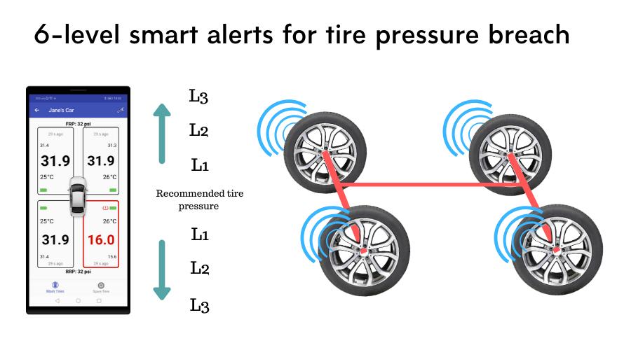 6 mức cảnh báo áp suất lốp