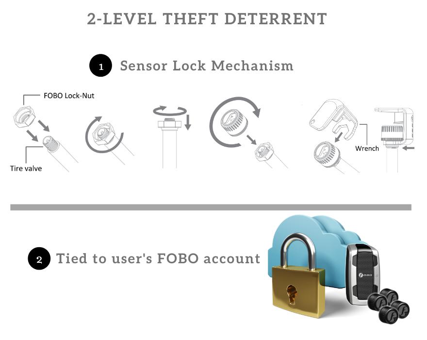 Cơ chế chống trộm Fobo Tire 2